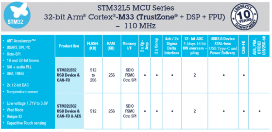 2020-09-13-12_03_57-stm32l5-ultra-low-power-mcus-enhanced-security-for-iot-and-embedded-applicati